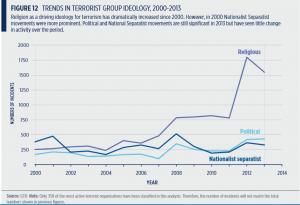 religion et terrosrisme